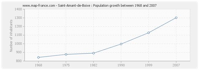 Population Saint-Amant-de-Boixe