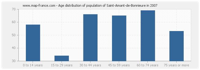 Age distribution of population of Saint-Amant-de-Bonnieure in 2007