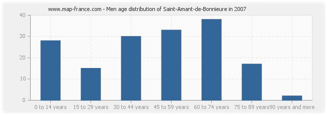 Men age distribution of Saint-Amant-de-Bonnieure in 2007