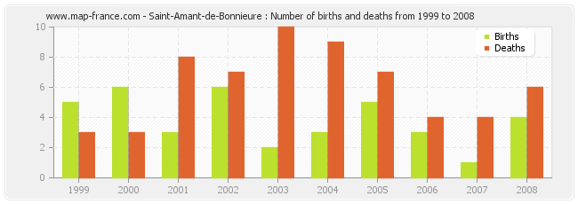 Saint-Amant-de-Bonnieure : Number of births and deaths from 1999 to 2008