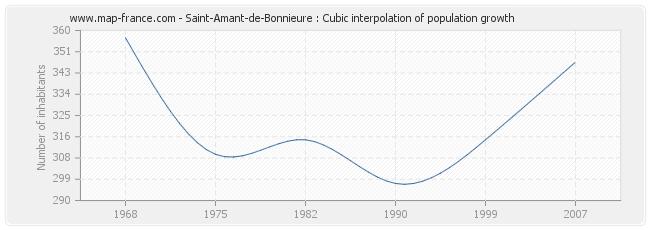 Saint-Amant-de-Bonnieure : Cubic interpolation of population growth