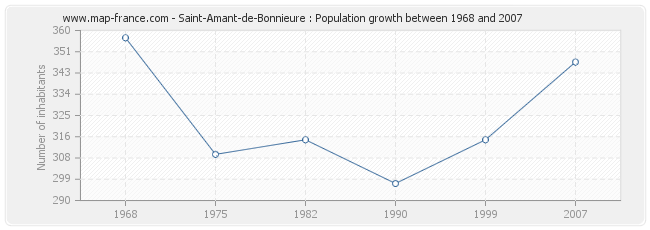Population Saint-Amant-de-Bonnieure