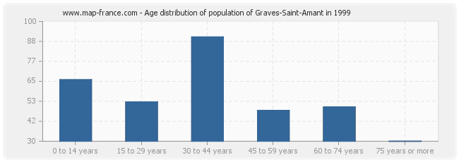 Age distribution of population of Graves-Saint-Amant in 1999
