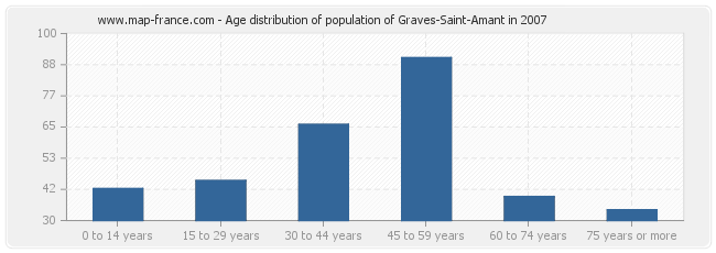 Age distribution of population of Graves-Saint-Amant in 2007