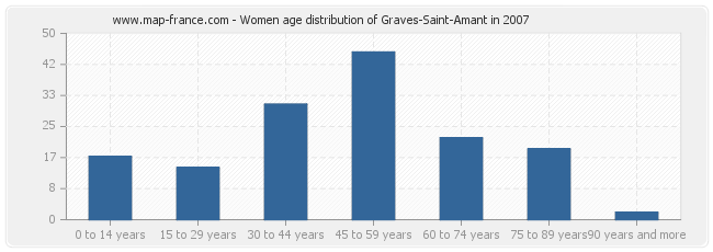 Women age distribution of Graves-Saint-Amant in 2007