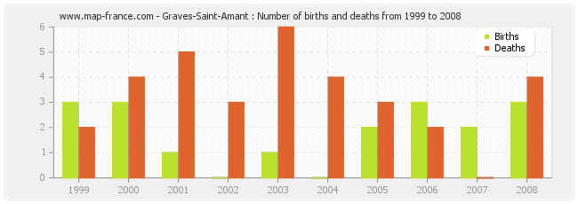 Graves-Saint-Amant : Number of births and deaths from 1999 to 2008