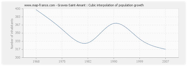 Graves-Saint-Amant : Cubic interpolation of population growth