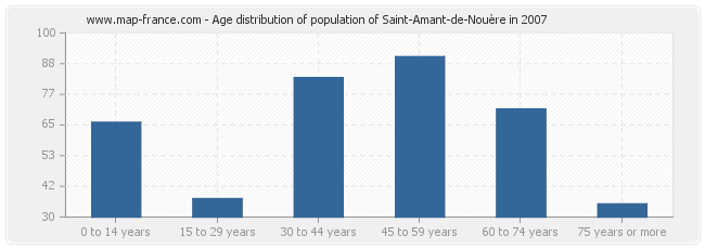 Age distribution of population of Saint-Amant-de-Nouère in 2007