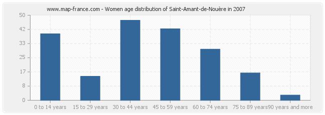 Women age distribution of Saint-Amant-de-Nouère in 2007