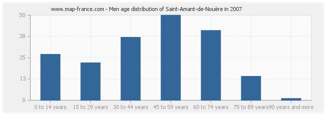 Men age distribution of Saint-Amant-de-Nouère in 2007