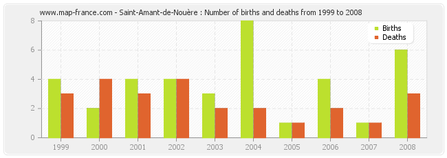 Saint-Amant-de-Nouère : Number of births and deaths from 1999 to 2008