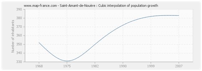 Saint-Amant-de-Nouère : Cubic interpolation of population growth