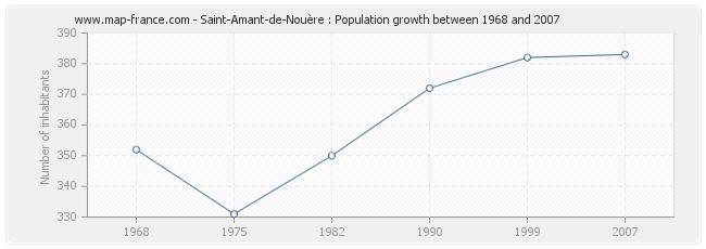 Population Saint-Amant-de-Nouère