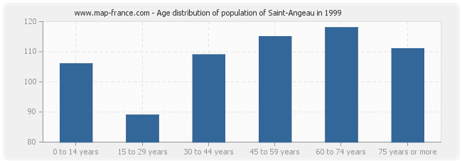 Age distribution of population of Saint-Angeau in 1999