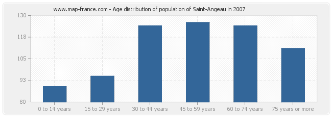 Age distribution of population of Saint-Angeau in 2007