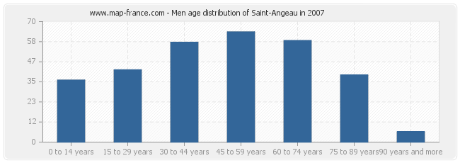 Men age distribution of Saint-Angeau in 2007