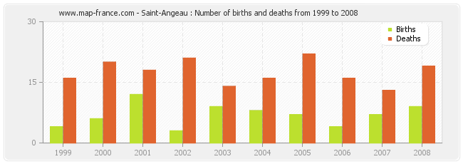 Saint-Angeau : Number of births and deaths from 1999 to 2008