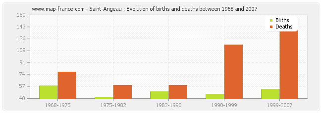 Saint-Angeau : Evolution of births and deaths between 1968 and 2007