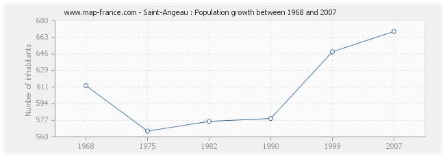 Population Saint-Angeau