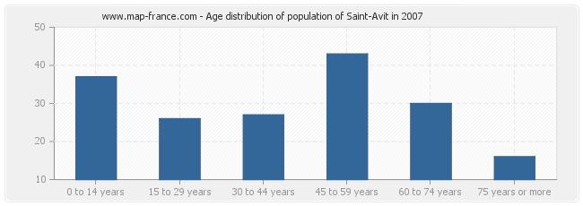 Age distribution of population of Saint-Avit in 2007