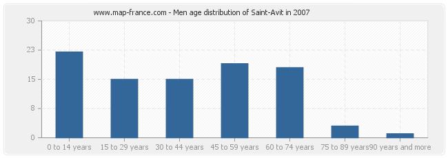Men age distribution of Saint-Avit in 2007