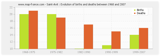 Saint-Avit : Evolution of births and deaths between 1968 and 2007
