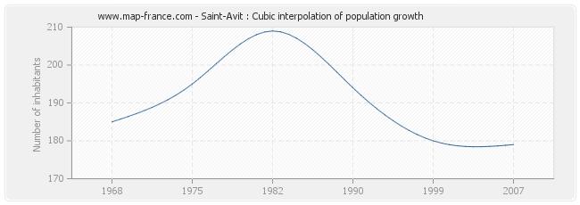 Saint-Avit : Cubic interpolation of population growth