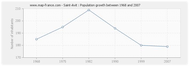 Population Saint-Avit