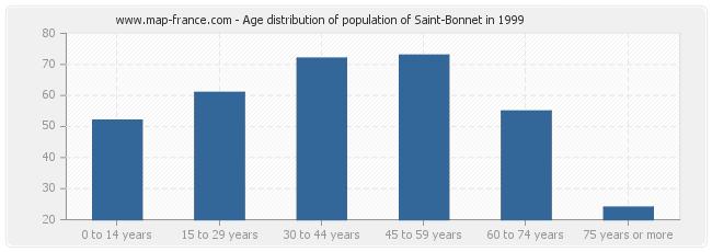Age distribution of population of Saint-Bonnet in 1999