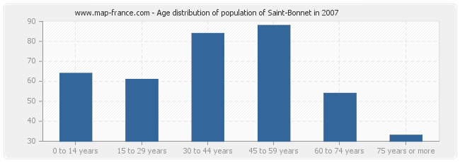 Age distribution of population of Saint-Bonnet in 2007
