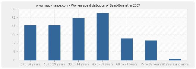 Women age distribution of Saint-Bonnet in 2007
