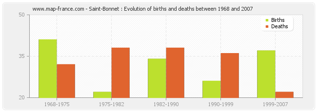 Saint-Bonnet : Evolution of births and deaths between 1968 and 2007