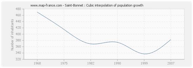 Saint-Bonnet : Cubic interpolation of population growth