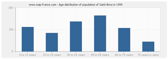 Age distribution of population of Saint-Brice in 1999