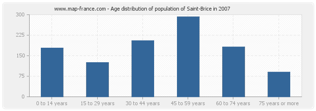 Age distribution of population of Saint-Brice in 2007