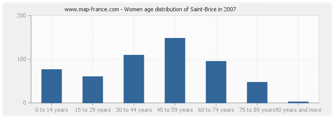 Women age distribution of Saint-Brice in 2007