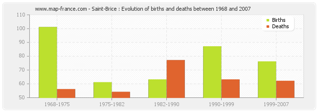 Saint-Brice : Evolution of births and deaths between 1968 and 2007