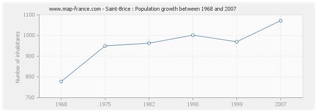 Population Saint-Brice