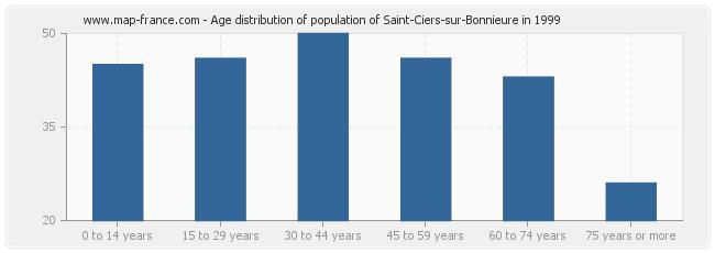 Age distribution of population of Saint-Ciers-sur-Bonnieure in 1999