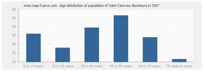 Age distribution of population of Saint-Ciers-sur-Bonnieure in 2007