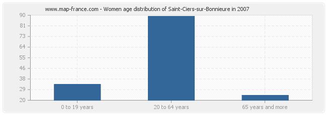 Women age distribution of Saint-Ciers-sur-Bonnieure in 2007