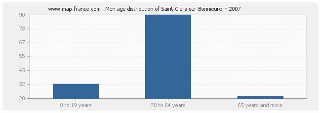 Men age distribution of Saint-Ciers-sur-Bonnieure in 2007