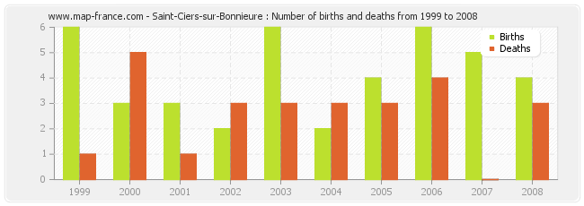 Saint-Ciers-sur-Bonnieure : Number of births and deaths from 1999 to 2008