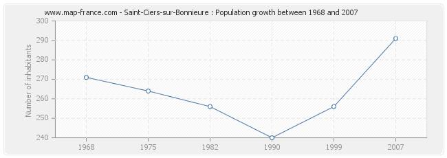 Population Saint-Ciers-sur-Bonnieure