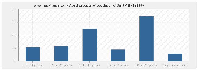 Age distribution of population of Saint-Félix in 1999