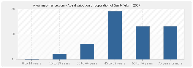 Age distribution of population of Saint-Félix in 2007