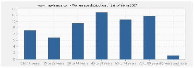 Women age distribution of Saint-Félix in 2007