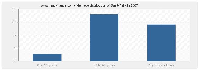 Men age distribution of Saint-Félix in 2007