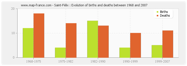 Saint-Félix : Evolution of births and deaths between 1968 and 2007