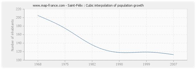 Saint-Félix : Cubic interpolation of population growth